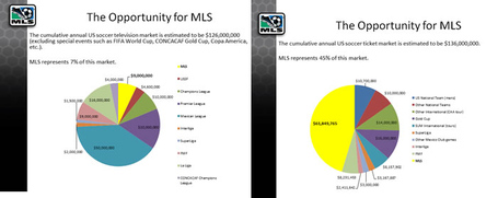 Mls_portion_of_soccer_dollars_in_us_medium