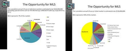 Mls_portion_of_soccer_dollars_in_us_medium