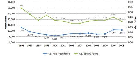 96-08_espn_vs_attendance_medium
