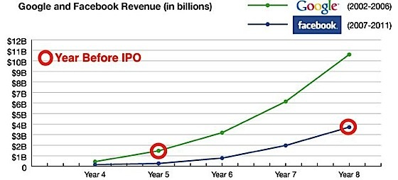 Fb-goog-revenue