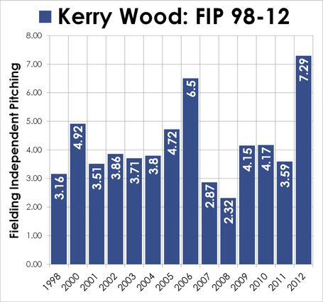 Kerry-wood-career-stats-fip_medium