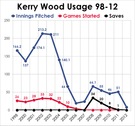 Kerry-wood-career-stats-innings-pitched_medium