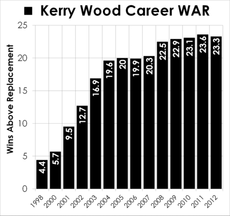 Kerry-wood-career-stats-career-war_medium