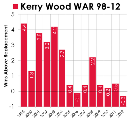Kerry-wood-career-stats-war_medium