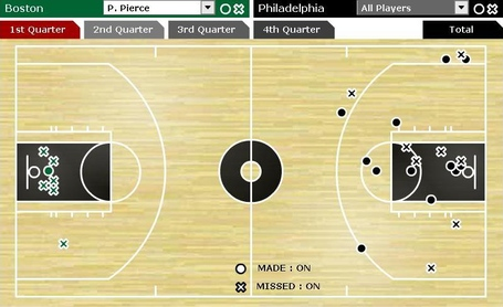 Pierce_shot_chart_game_3_medium