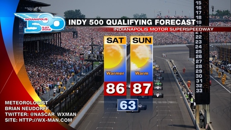 Indy_500_weather_forecast_medium
