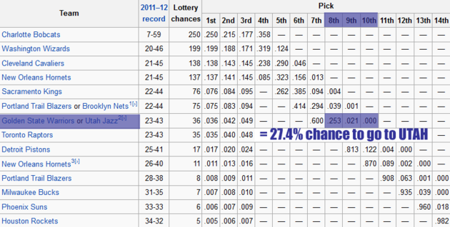 2012_draft_lotto_odds_large