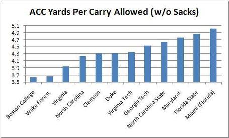 Acc_yards_per_carry_allowed__without_sacks__medium