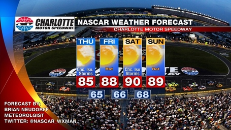 Charlotte_nascar_weather_forecast_medium