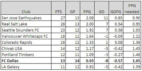5-25_mls_table_-_west_medium