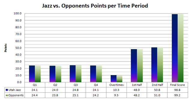 Jazz_scoring_by_quarter_1_large