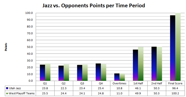 Jazz_scoring_by_quarter_2_large