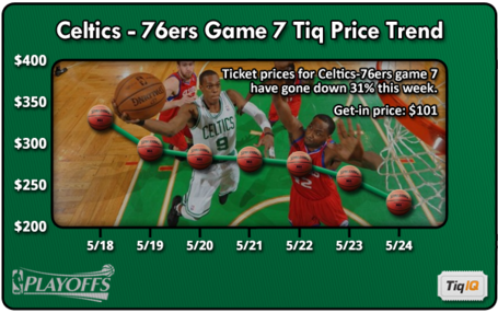 Celtics-76ersgm7trend_medium