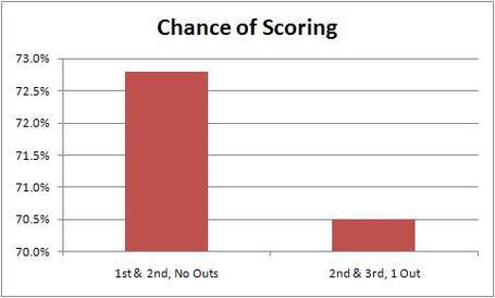 Chance_of_scoring_medium