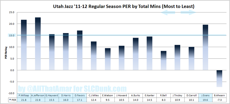 2011-2012_jazz_roster_per_medium