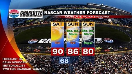 Charlotte_nascar_weather_forecast_medium