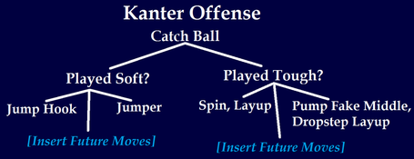 Kanter_offense_medium