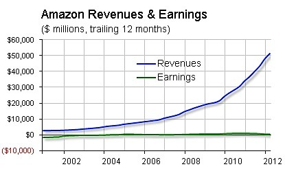 Amazon-revenue-and-earnings