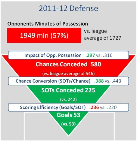 Aston_villa_defense_2011-12_medium