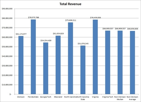 Total_revenue_medium