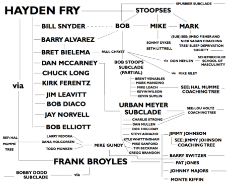 Haydenfrycoachingtree2_medium