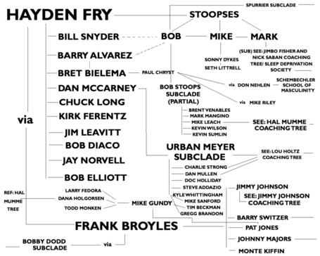 Haydenfrycoachingtree2_medium
