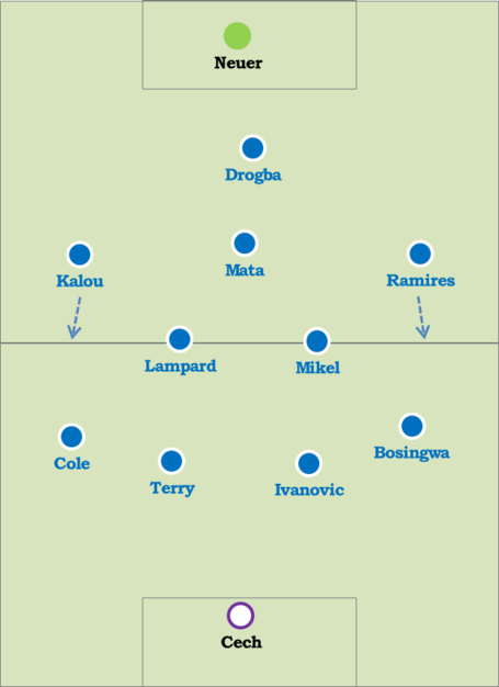 Preferred_lineup_di_matteo_medium