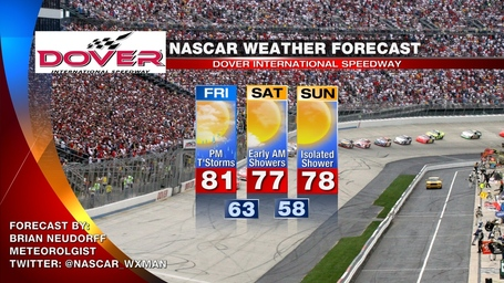 Dover_nascar_weather_forecast_medium