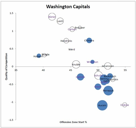 Washington_capitals_usage_charts_medium
