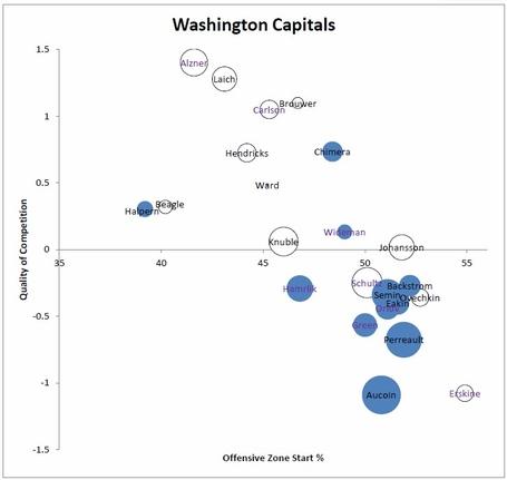 Washington_capitals_usage_charts_medium