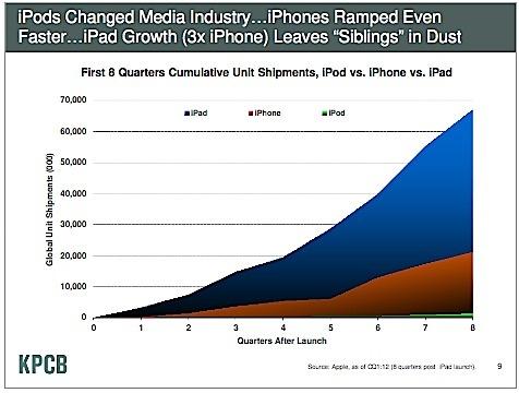 Ipod_iphone_ipad_growth