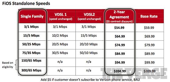 Verizon Dsl Plans