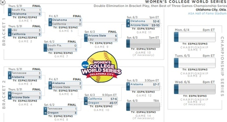 2012_wcws_bracket_medium