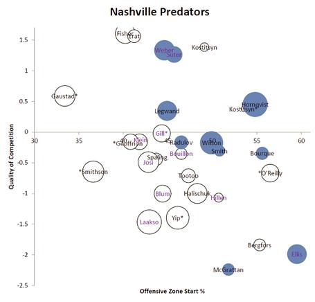 Nashville_predators_player_usage_2011-2012_medium