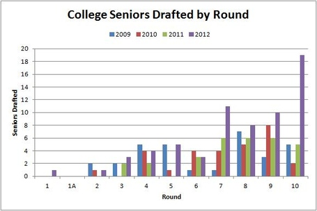2009-2012_seniors_mlb_draft_medium