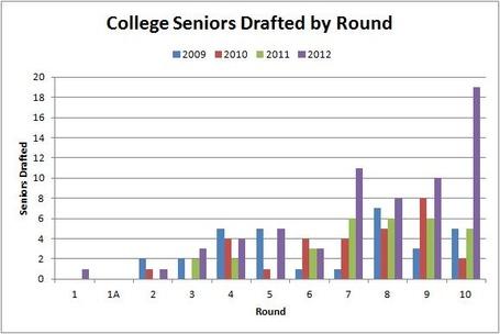 2009-2012_seniors_mlb_draft_medium