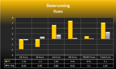 6612baserunrunsgraph_medium