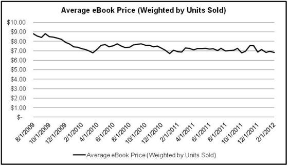 Ebookpricing