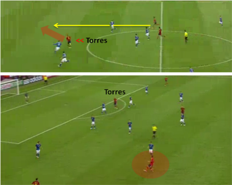 Torres_movements_and_positioning_medium