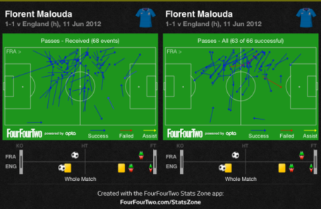 Malouda_s_passes_medium