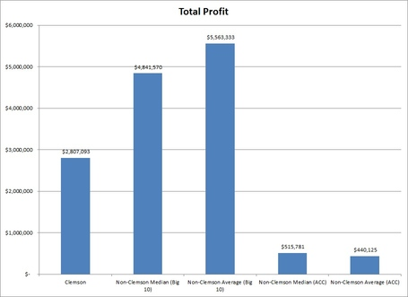 Acc_profit_medium