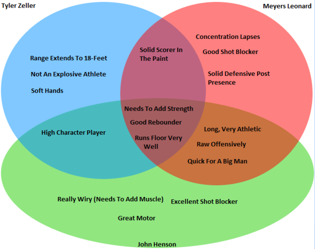 2012_nba_draft_venn_diagram__zeller__leonard__henson__large