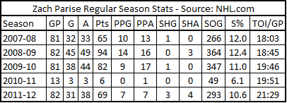 2011-12_parise_reg_stats