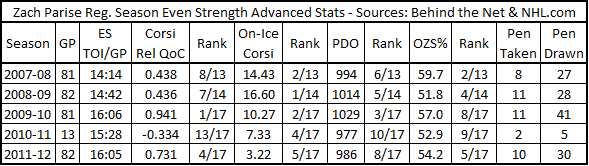 2011-12_parise_adv_stats