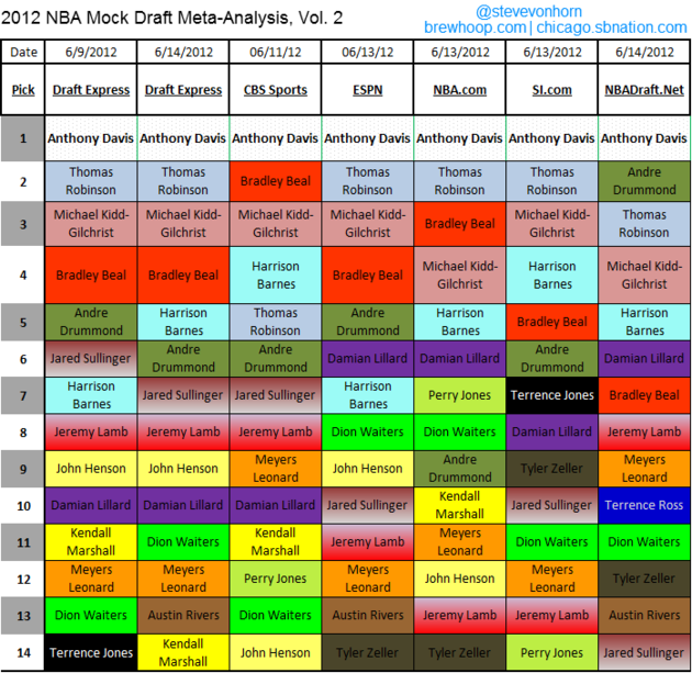 2012_nba_mock_draft_meta-analysis_v2_large