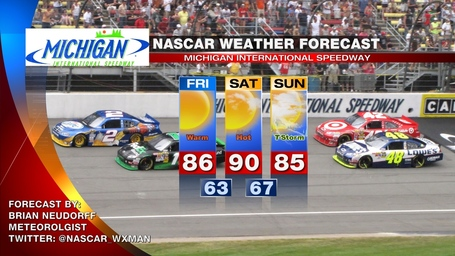 Michigan_nascar_weather_forecast_medium