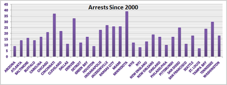 Arrests_since_2000_medium