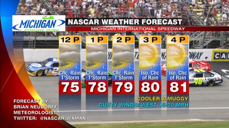 Michigan_race_day_nascar_weather_forecast_medium