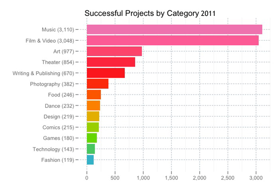 Successful_projects_by_category
