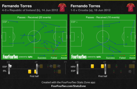 Torres_passes_received__ire_vs_cro__medium